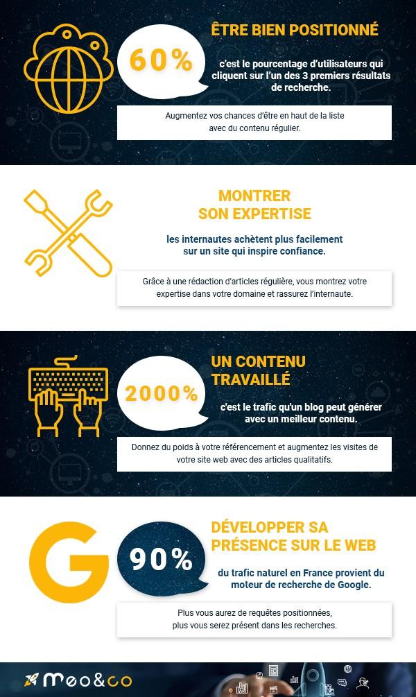 infographie content marketing e-commerce