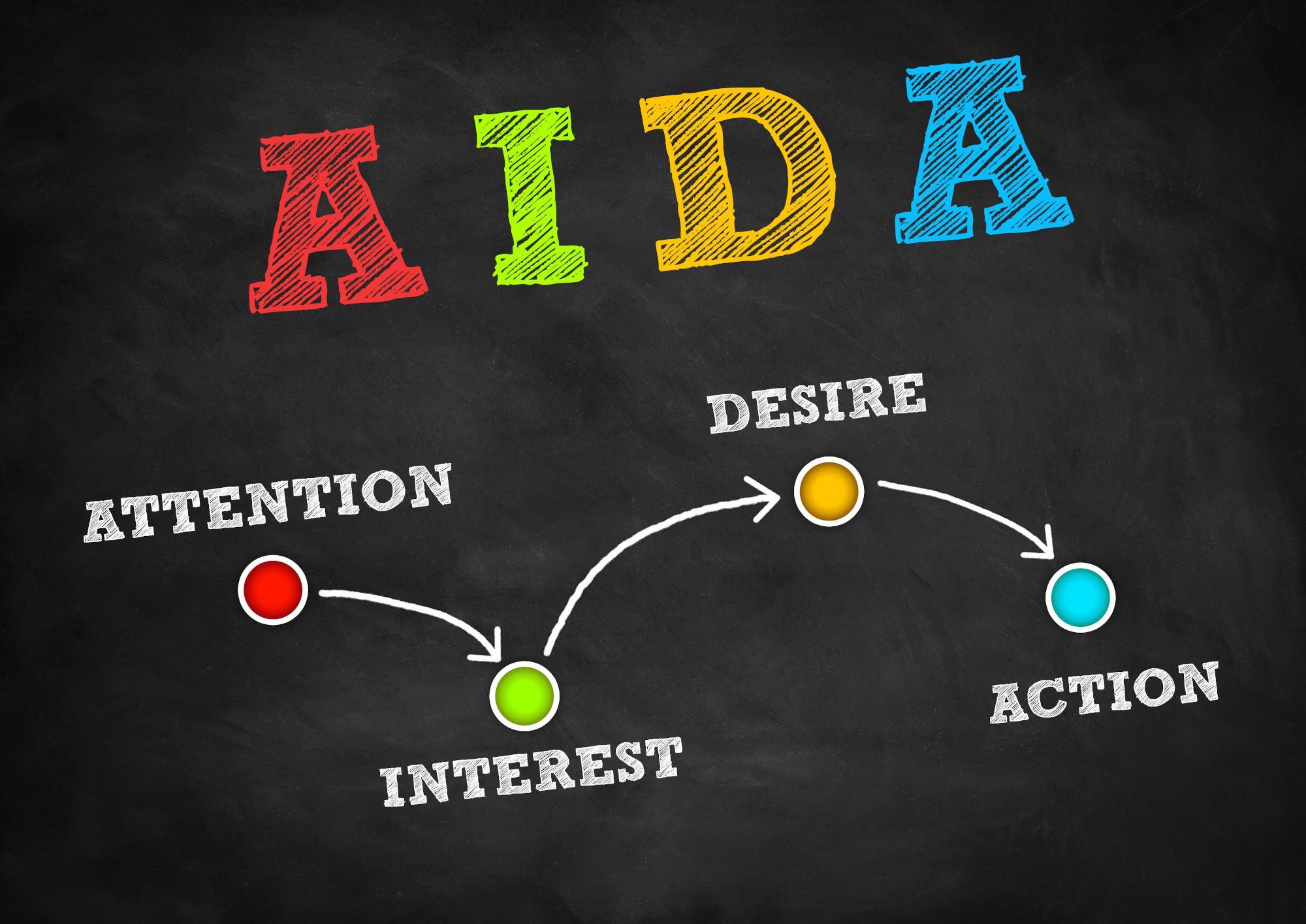 AIDA : attention, intérêt, désir, action
